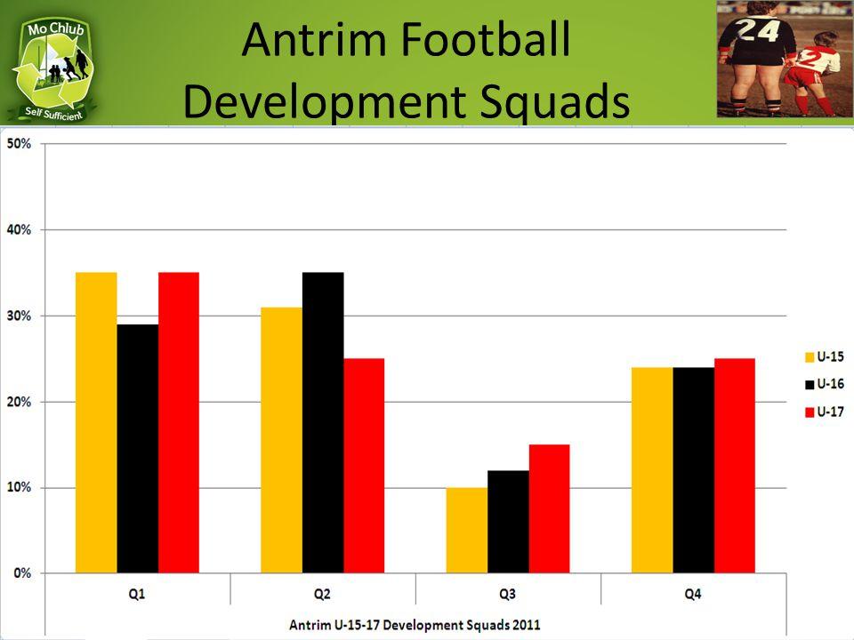 Antrim Football Development Squads