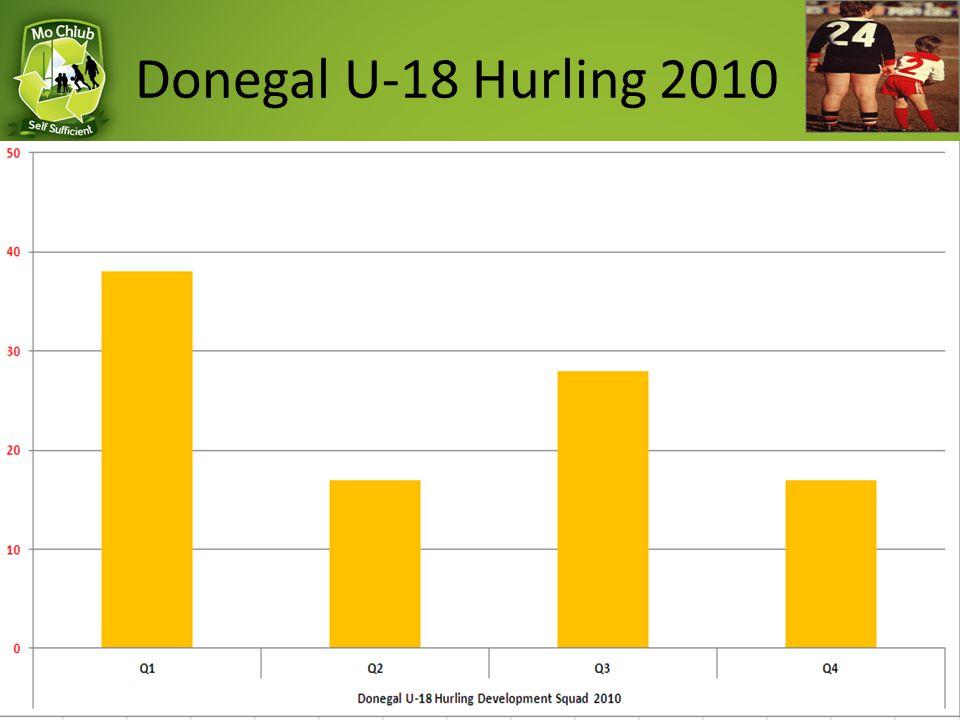 Donegal U-18 Hurling 2010