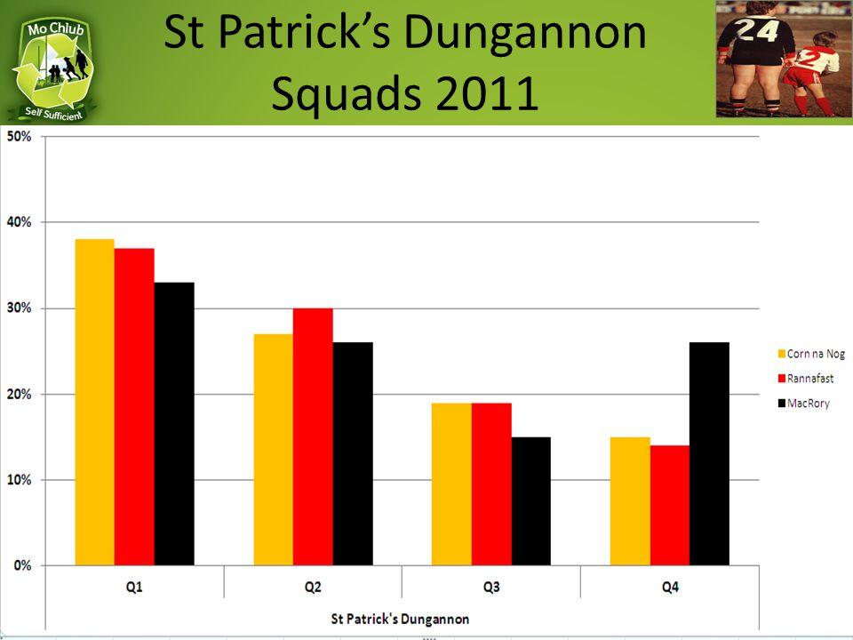 St Patrick's Dungannon Squads 2011
