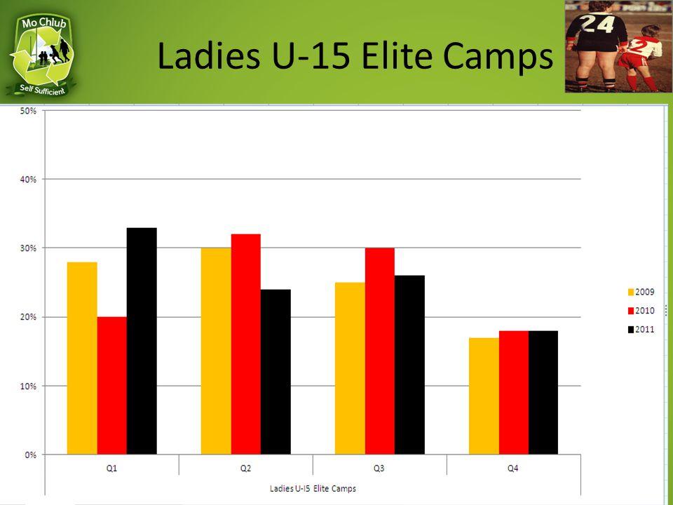 Ladies U-15 Elite Camps