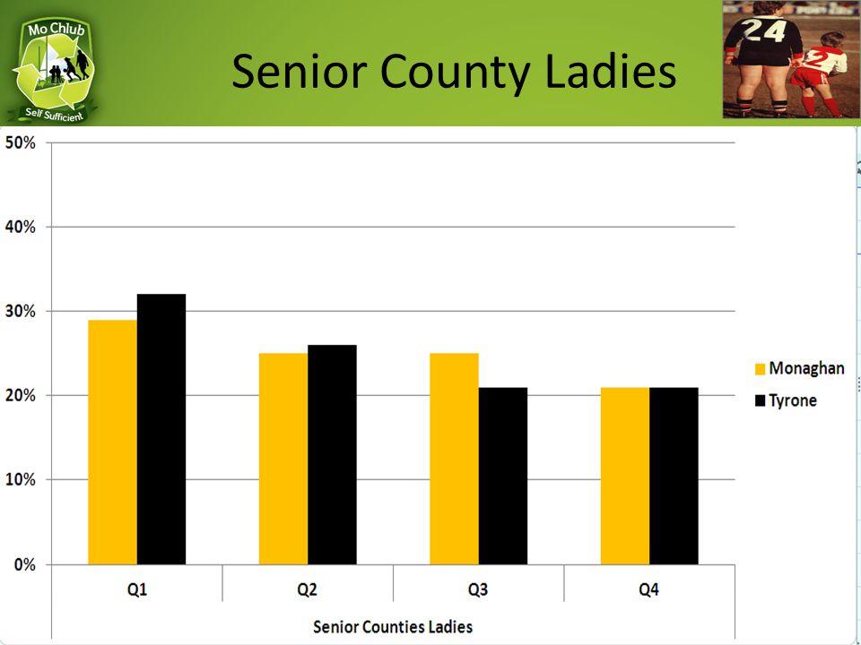 Senior County Ladies