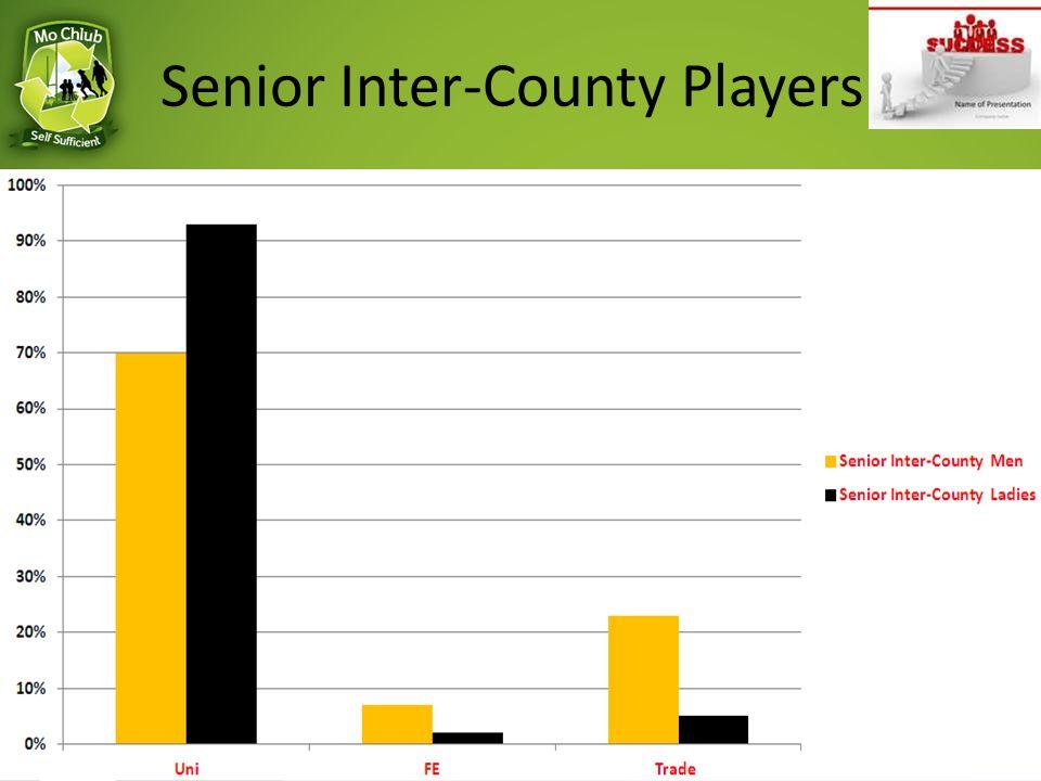 Senior Inter-County Players