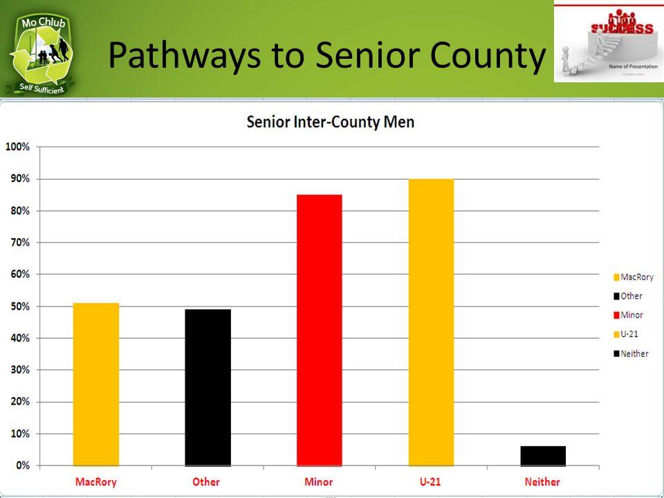 Pathways to Senior County