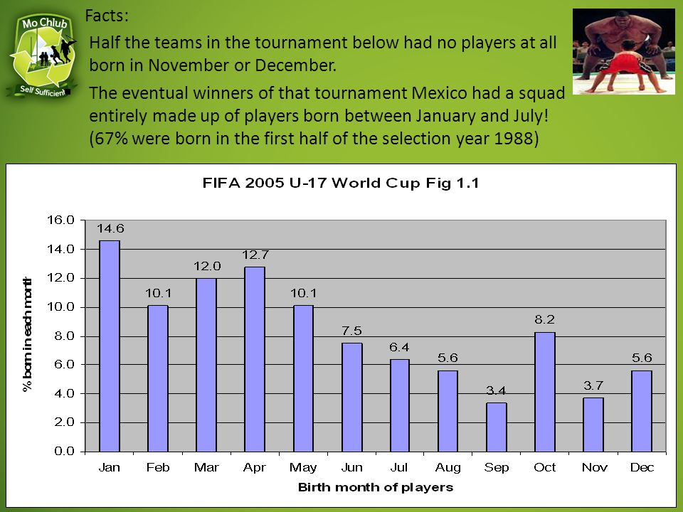 Facts: Half the teams in the tournament below had no players at all born in November or December.