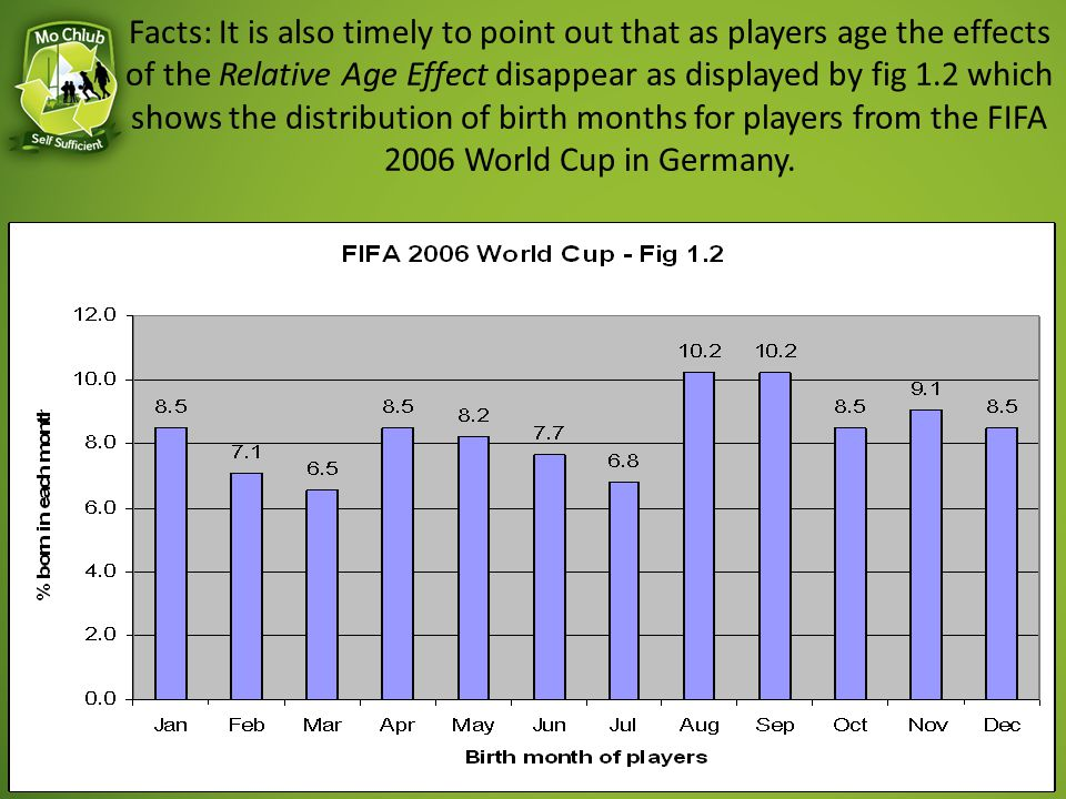 Facts: It is also timely to point out that as players age the effects of the Relative Age Effect disappear as displayed by fig 1.2 which shows the distribution of birth months for players from the FIFA 2006 World Cup in Germany.