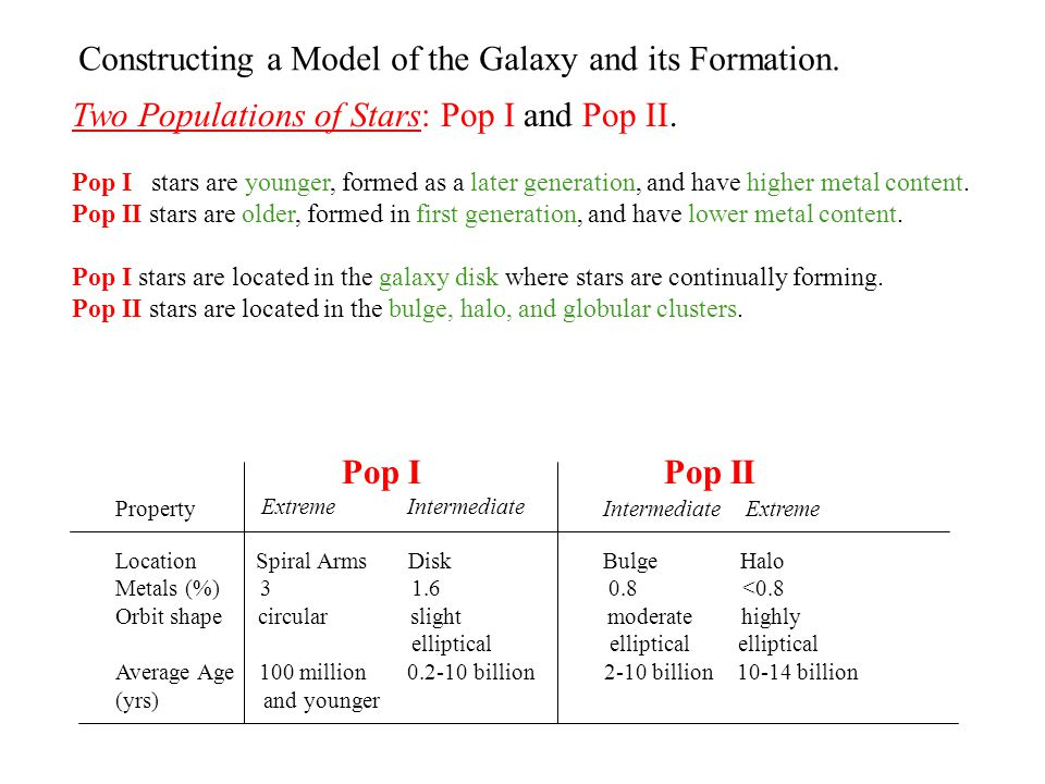 Constructing a Model of the Galaxy and its Formation.