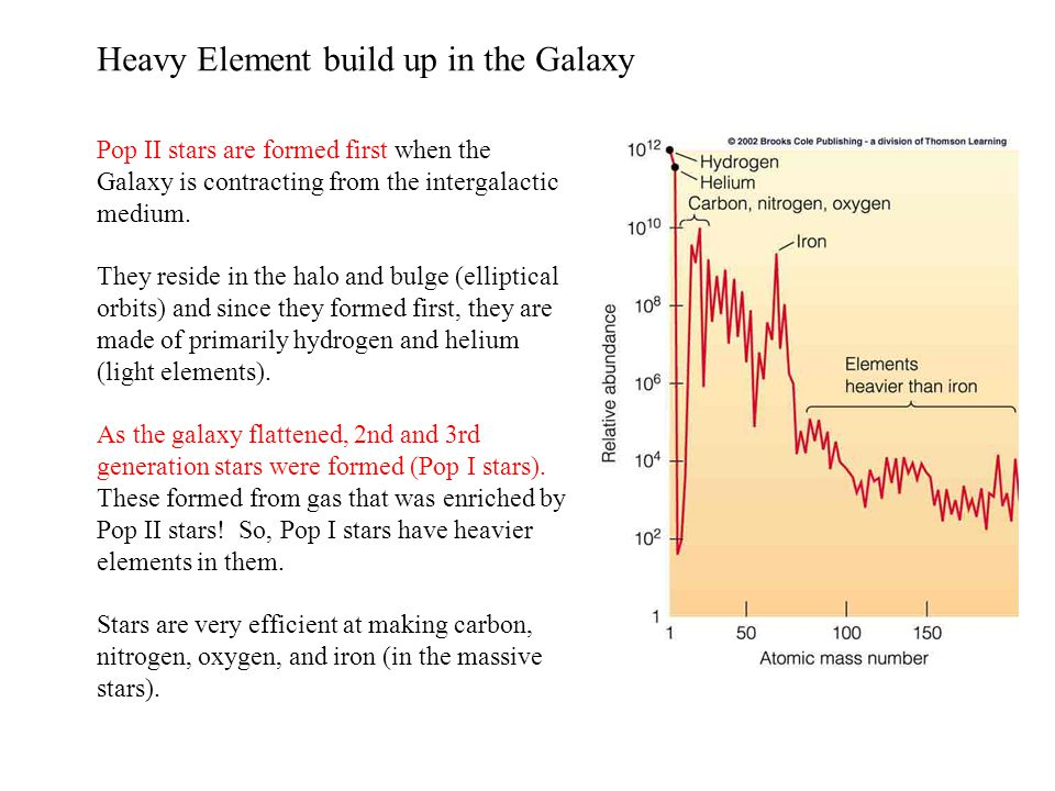 Heavy Element build up in the Galaxy
