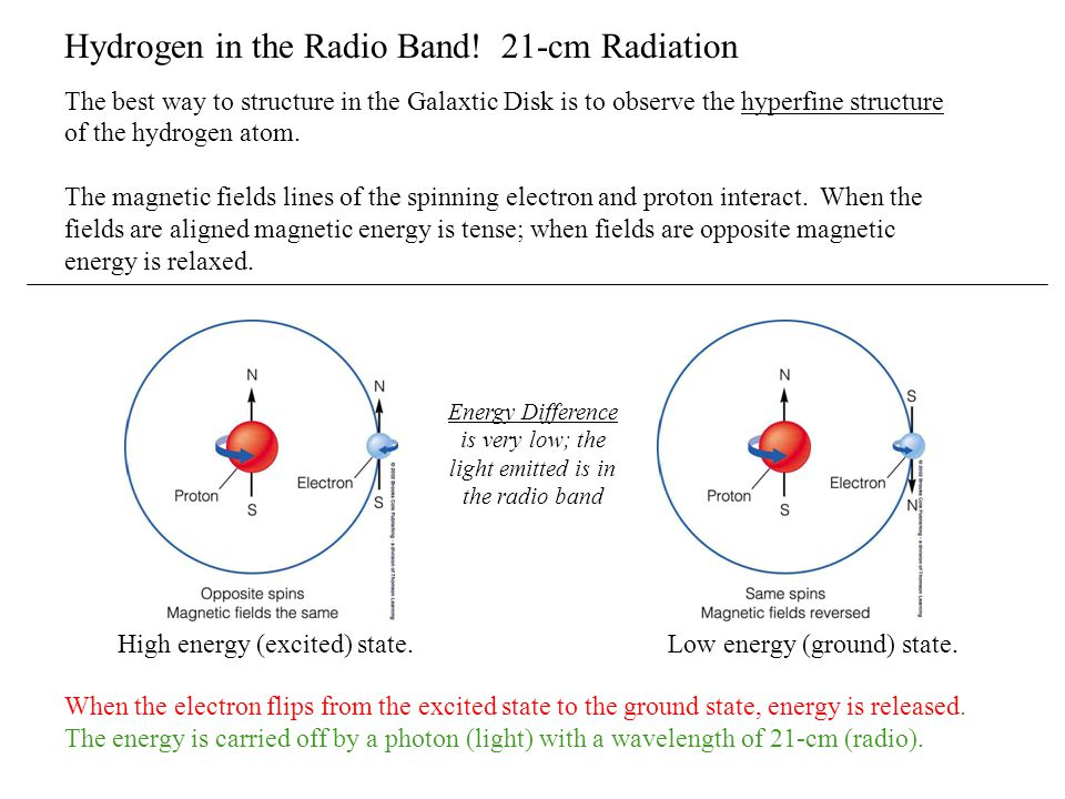 Energy Difference is very low; the light emitted is in the radio band