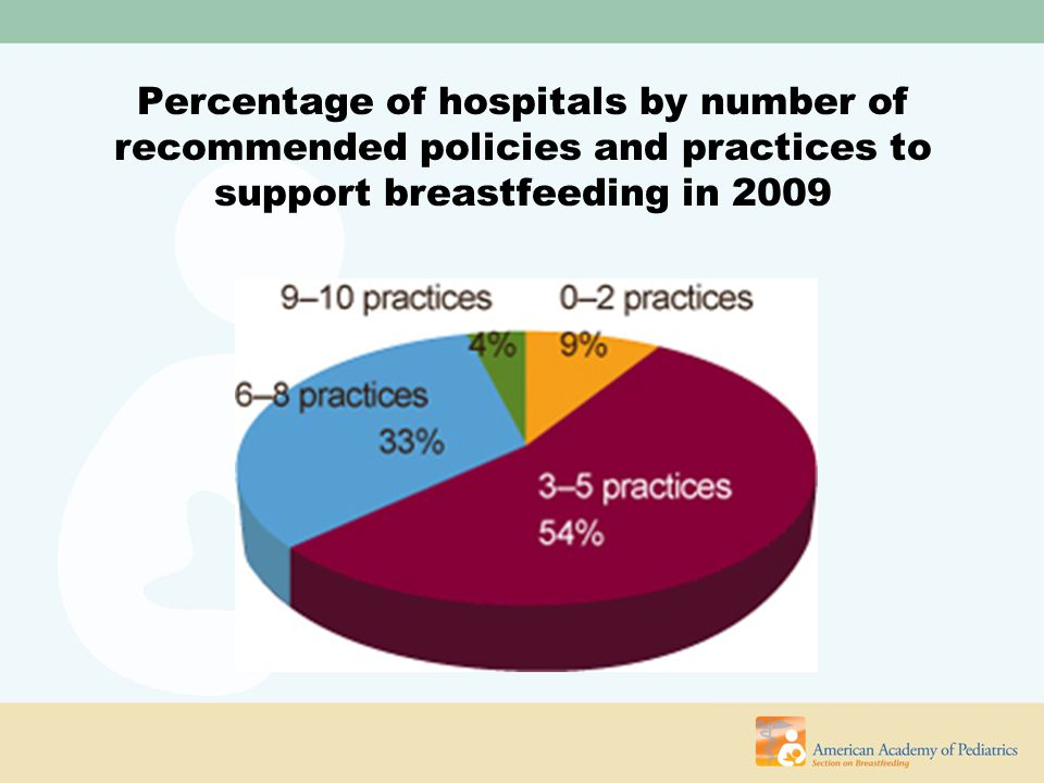 Percentage of hospitals by number of recommended policies and practices to support breastfeeding in 2009