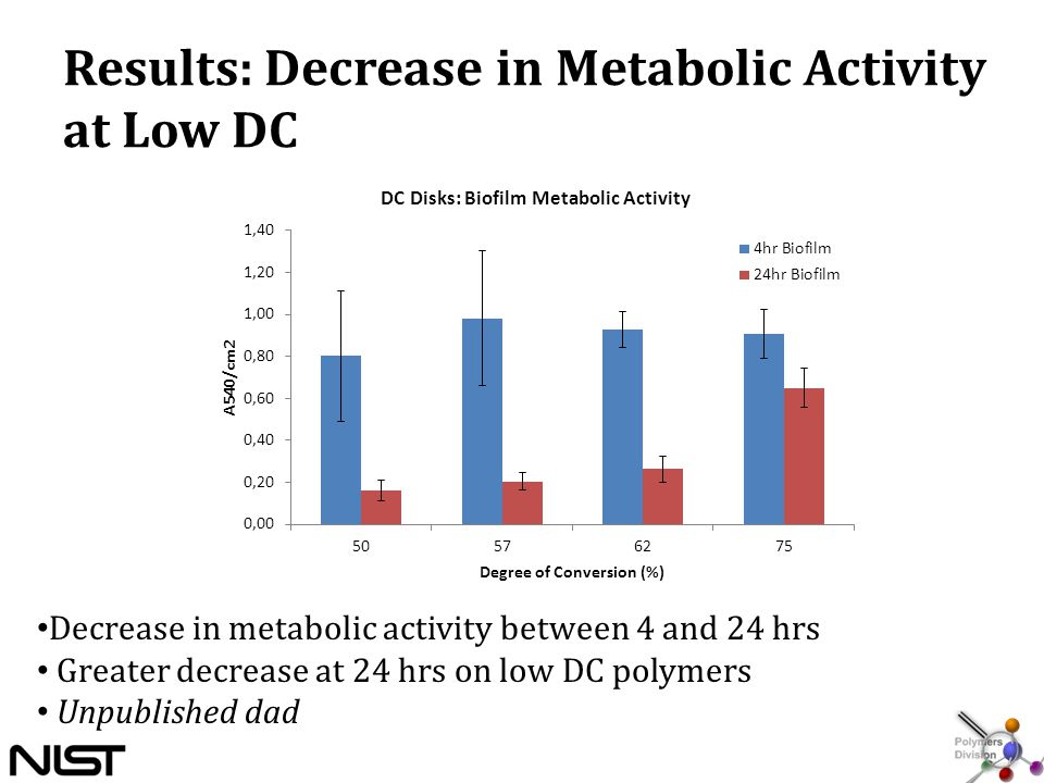 Results: Decrease in Metabolic Activity at Low DC