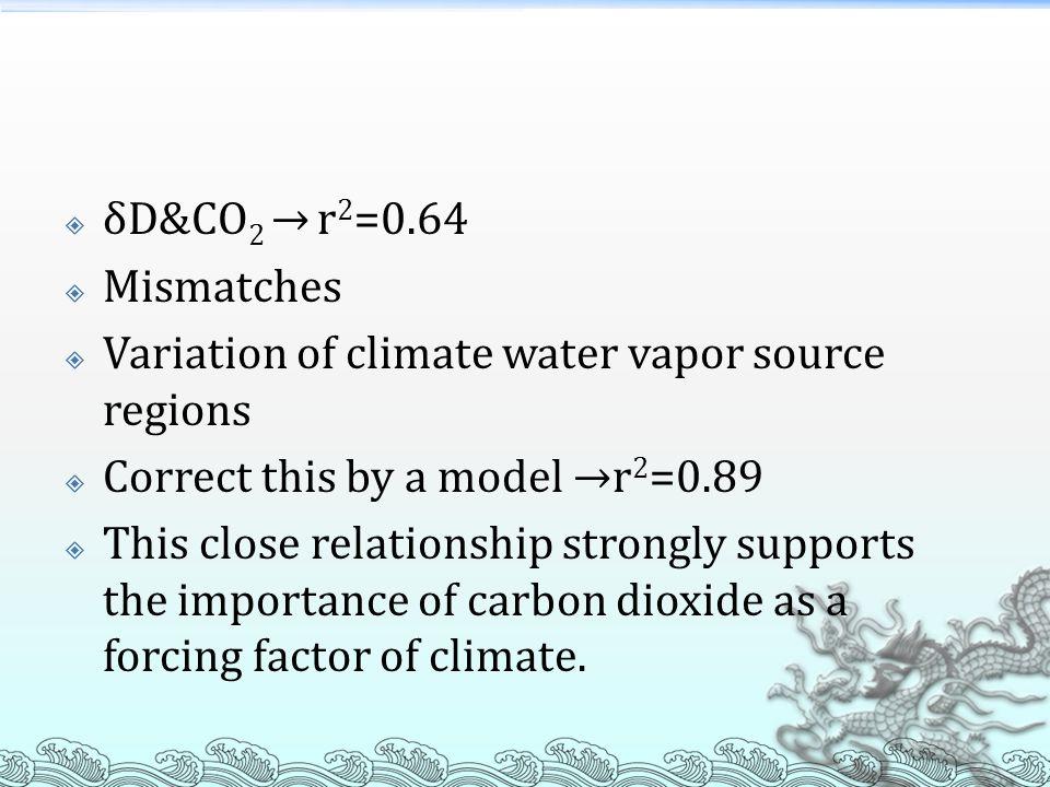 δD&CO2 → r2=0.64 Mismatches. Variation of climate water vapor source regions. Correct this by a model →r2=0.89.