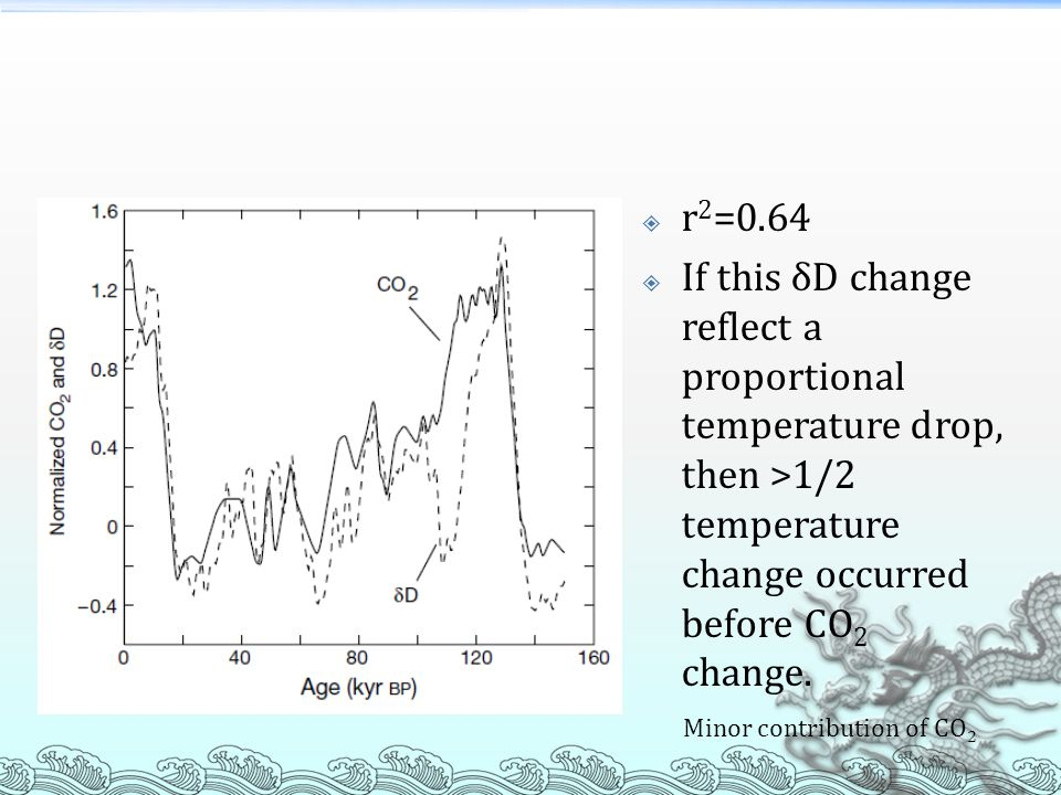 r2=0.64 If this δD change reflect a proportional temperature drop, then >1/2 temperature change occurred before CO2 change.