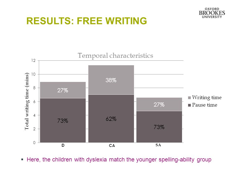 RESULTS: FREE WRITING Here, the children with dyslexia match the younger spelling-ability group