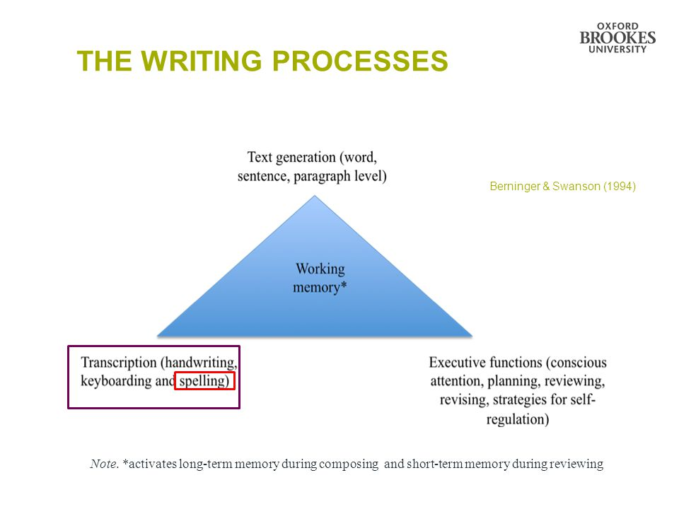THE WRITING PROCESSES Berninger & Swanson (1994) Note.