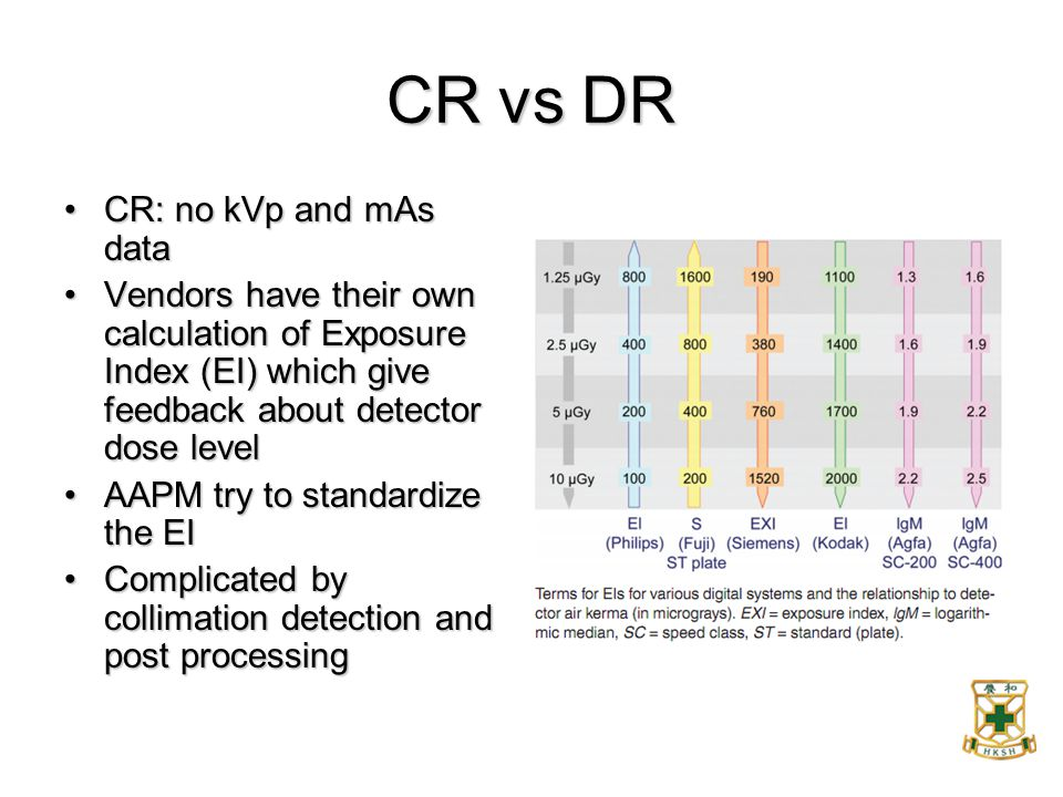 CR vs DR CR: no kVp and mAs data