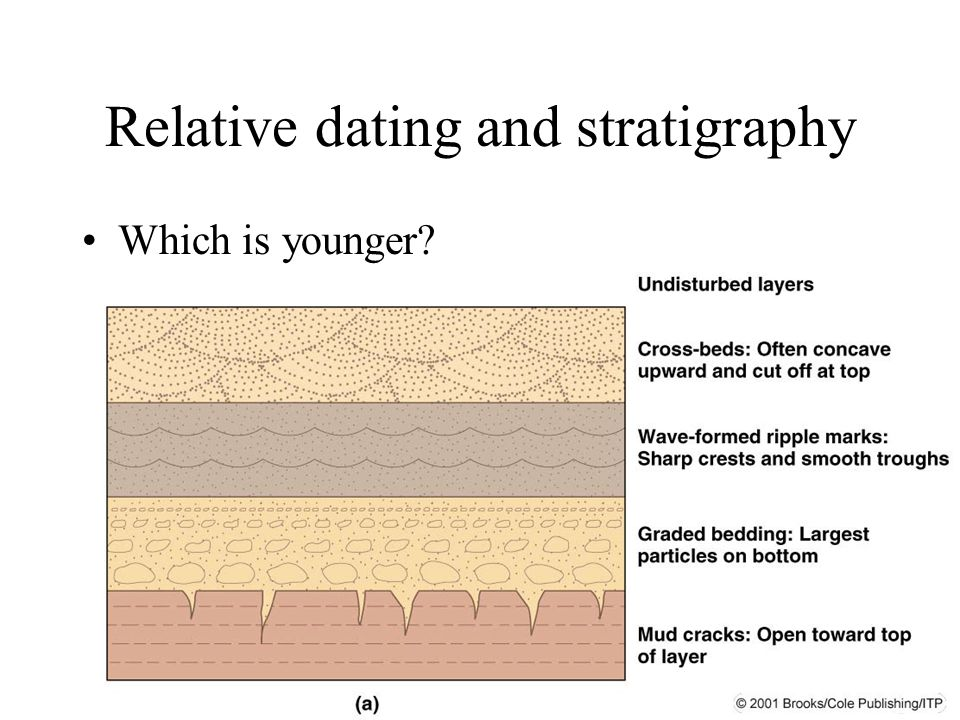 Relative dating and stratigraphy