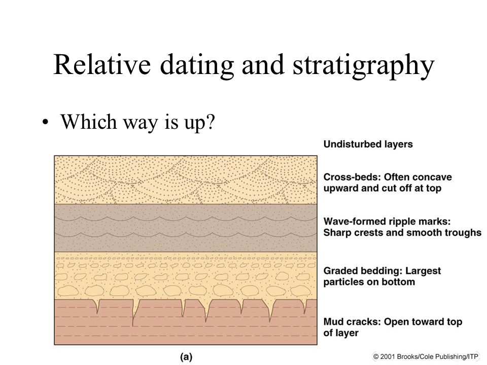 Archaeological Dating Stratigraphy and Seriation