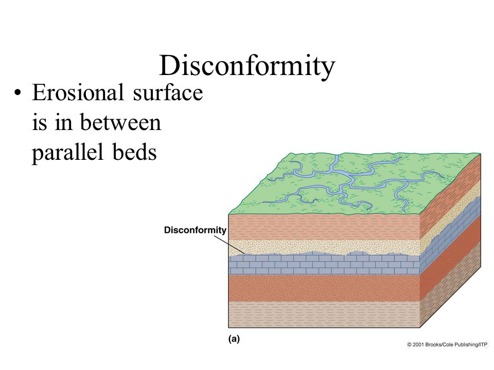 Disconformity Erosional surface is in between parallel beds