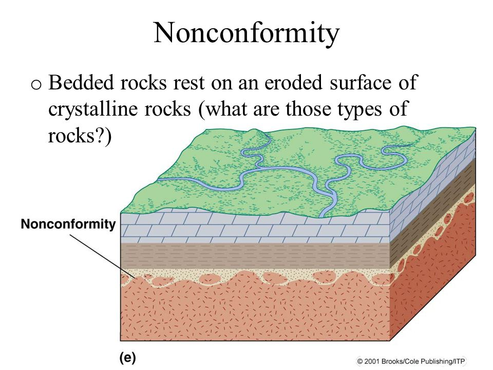 Nonconformity Bedded rocks rest on an eroded surface of crystalline rocks (what are those types of rocks )