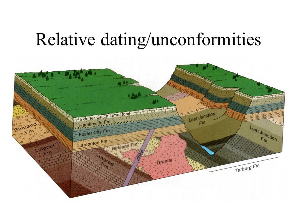 Relative dating/unconformities