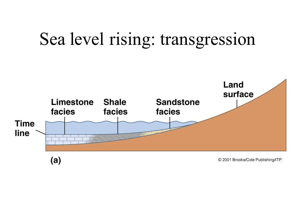 Sea level rising: transgression