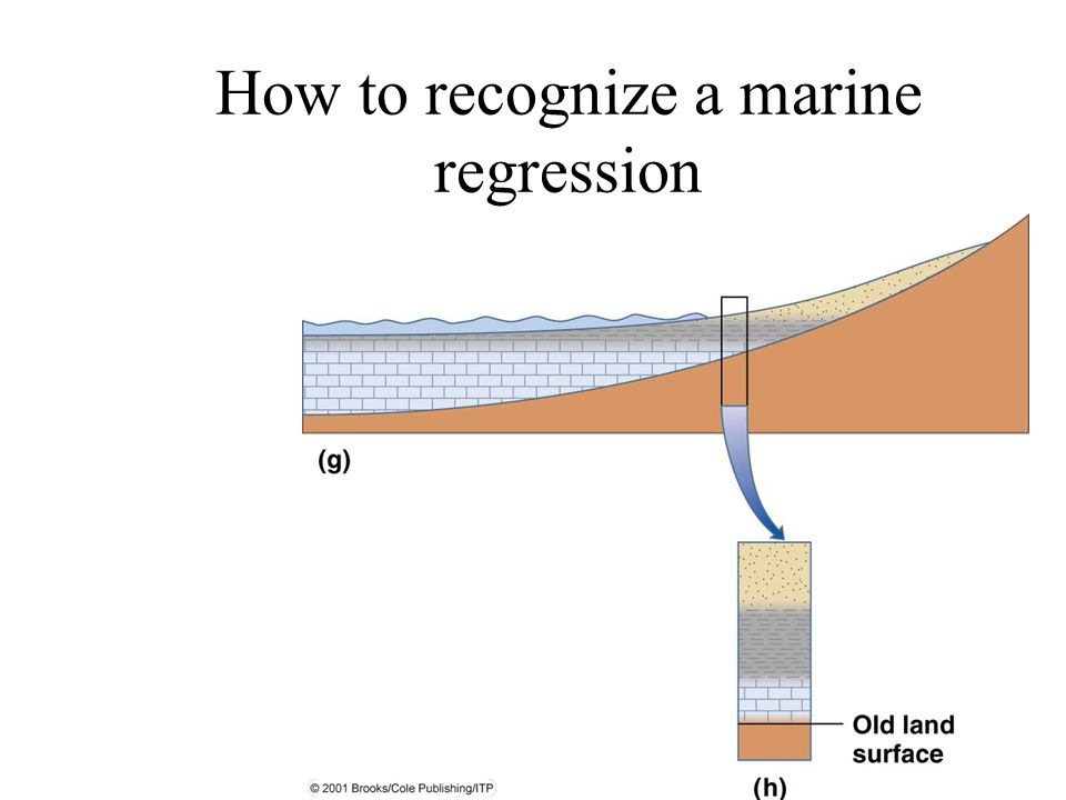 How to recognize a marine regression