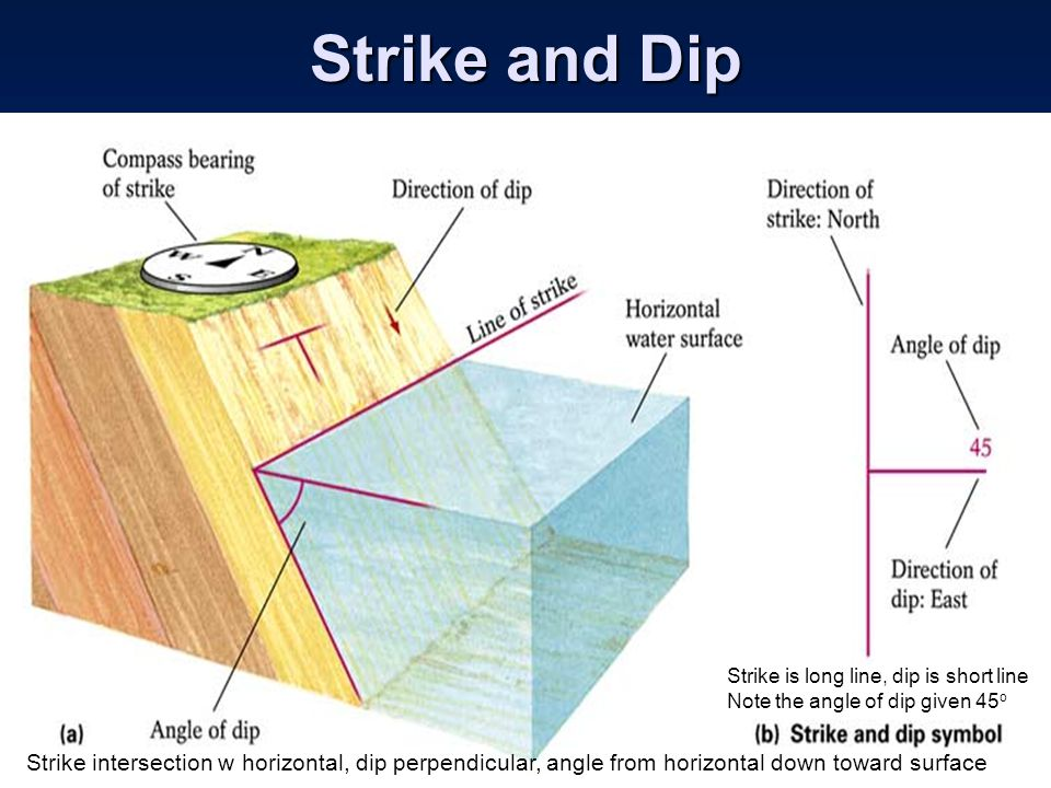 Strike and Dip Strike is long line, dip is short line. Note the angle of dip given 45o.