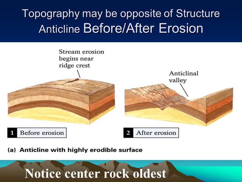Topography may be opposite of Structure Anticline Before/After Erosion