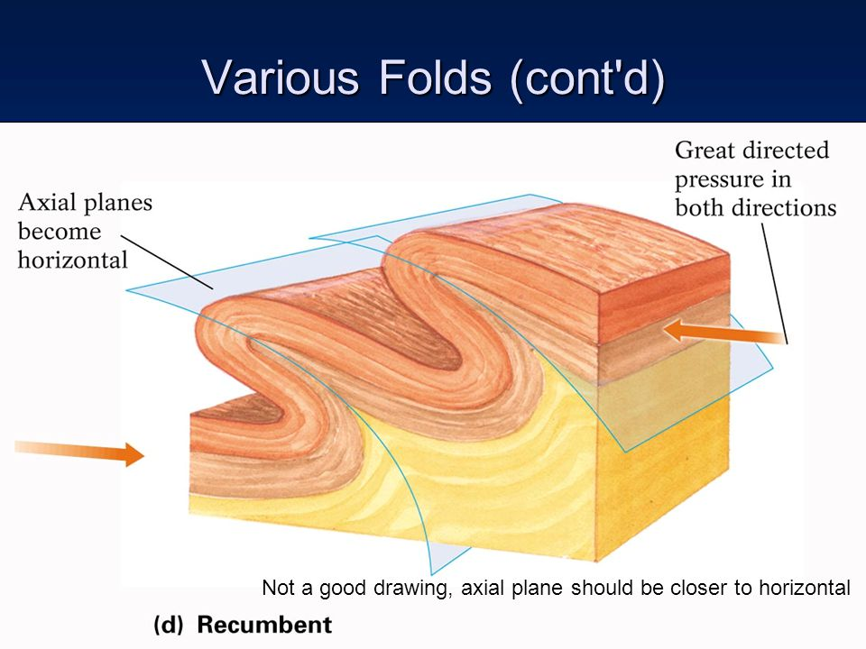 Various Folds (cont d) Not a good drawing, axial plane should be closer to horizontal