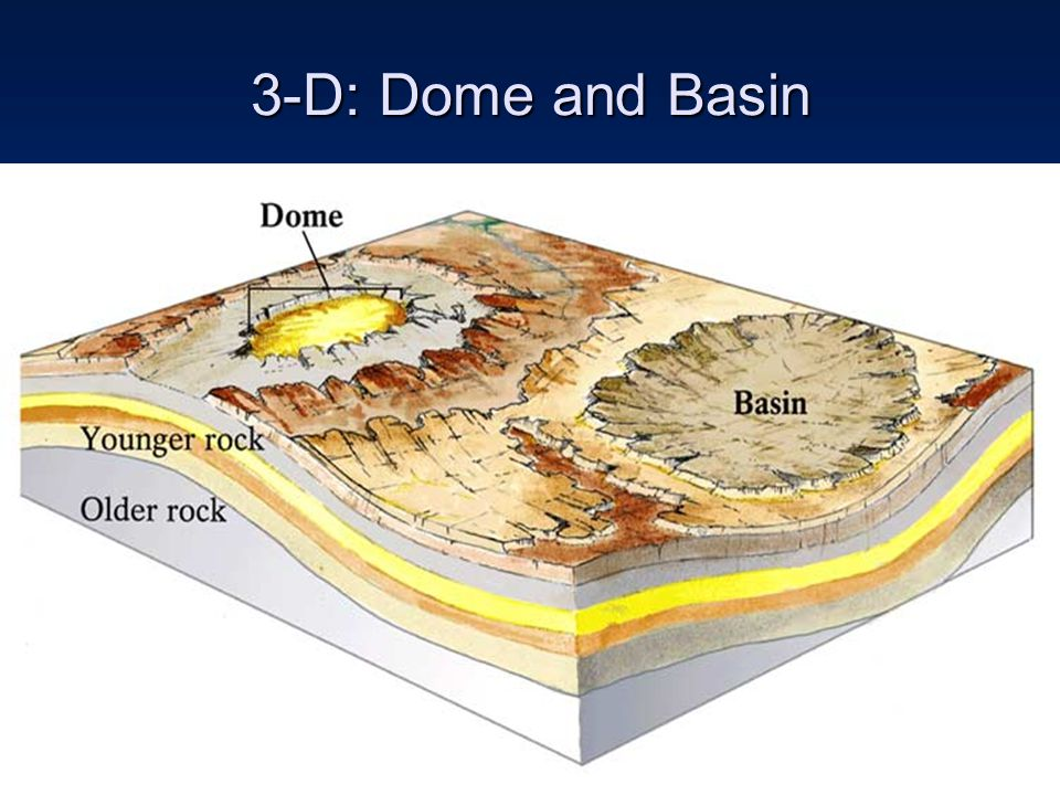 3-D: Dome and Basin