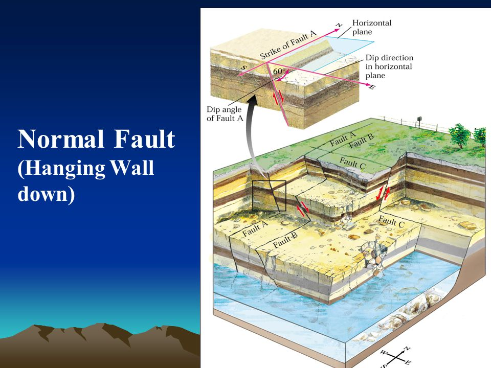 Normal Fault (Hanging Wall down)