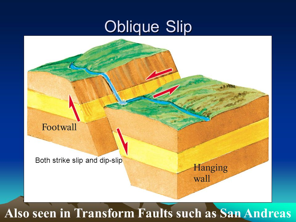 Oblique Slip Also seen in Transform Faults such as San Andreas