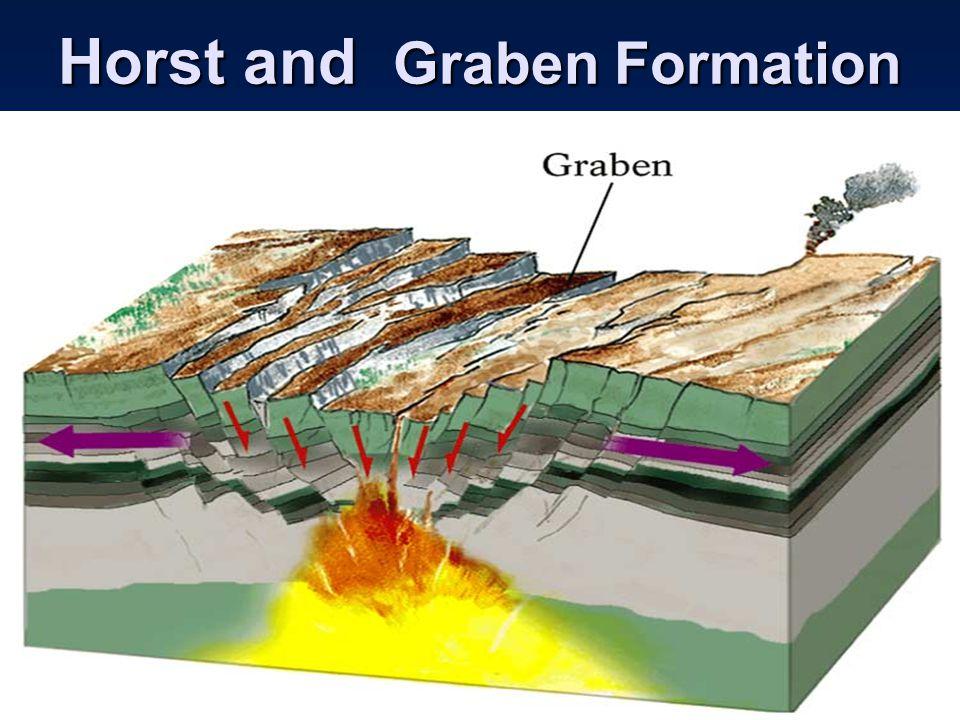 Horst and Graben Formation