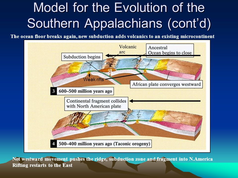 Model for the Evolution of the Southern Appalachians (cont'd)