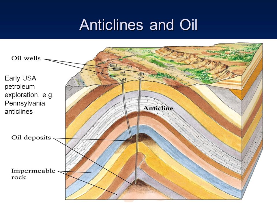 Anticlines and Oil Early USA petroleum exploration, e.g. Pennsylvania anticlines