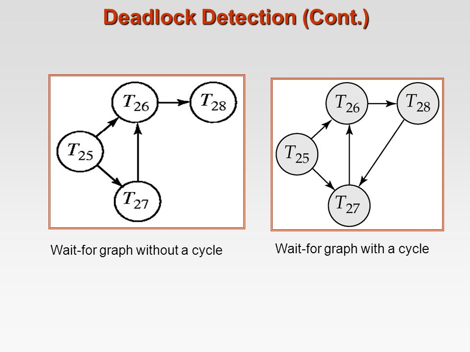 Deadlock Detection (Cont.)