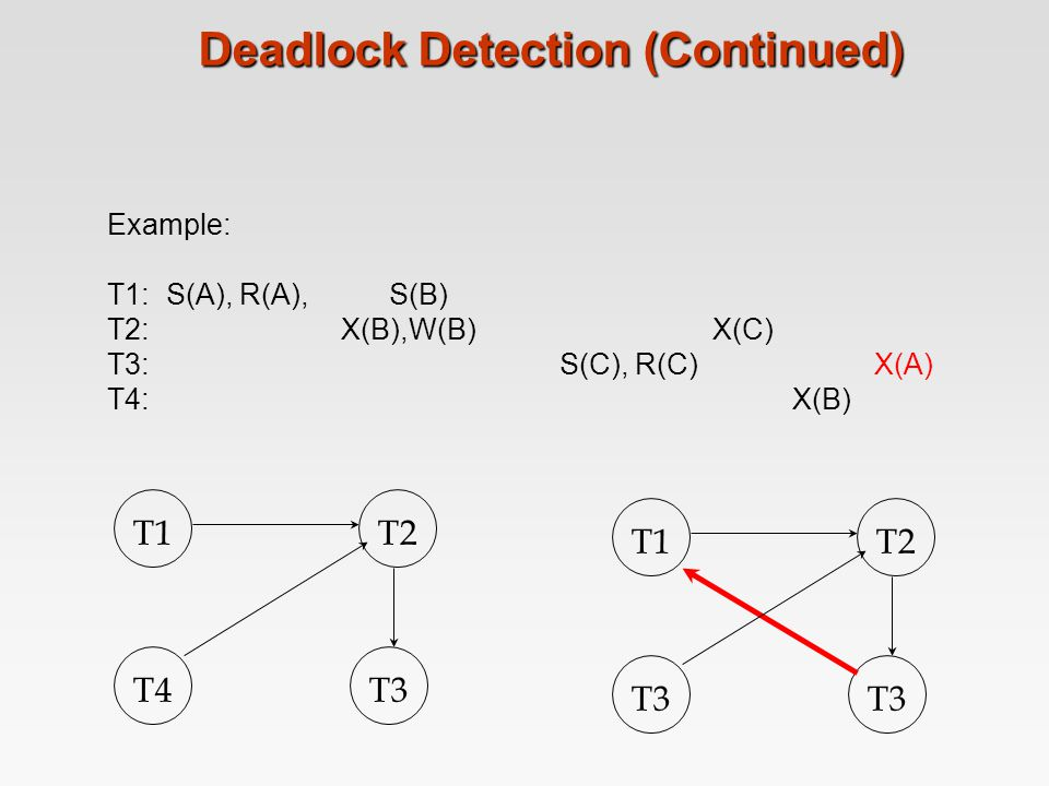 Deadlock Detection (Continued)