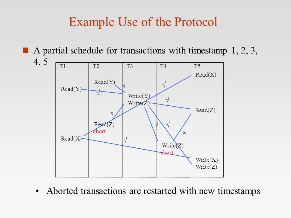 Example Use of the Protocol