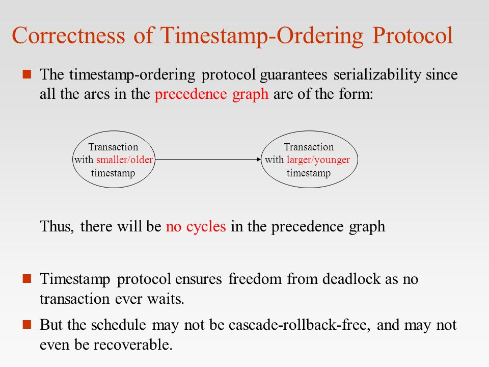 Correctness of Timestamp-Ordering Protocol