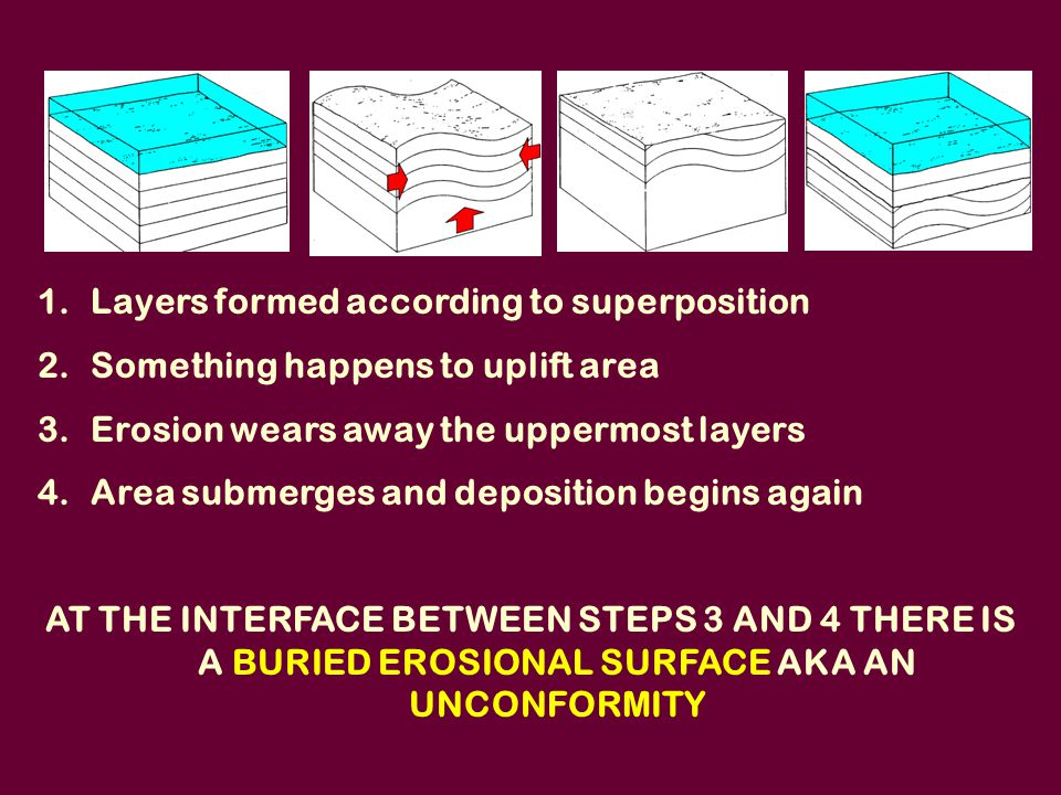 Unconformities relative dating science 5