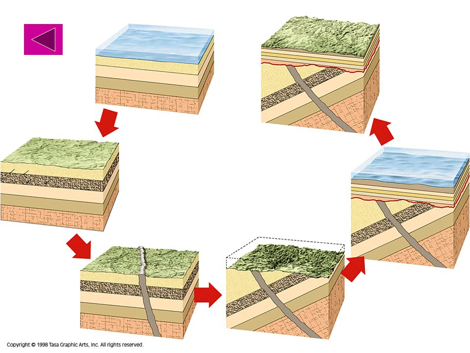 Sediments deposited, sea-level lowered, layers intruded, layers tilted, erosion and deposition under sea, sea-level lowered again.