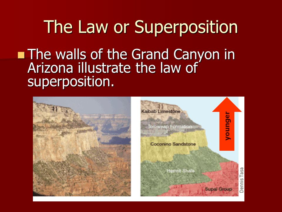 The Law or Superposition