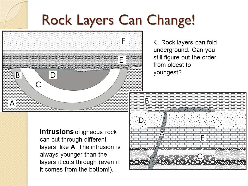 Rock Layers Can Change!  Rock layers can fold underground. Can you still figure out the order from oldest to youngest