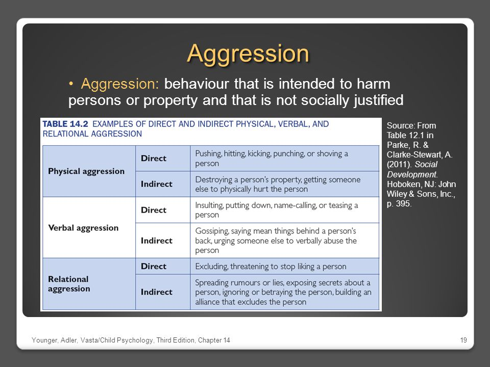 Aggression Aggression: behaviour that is intended to harm persons or property and that is not socially justified.