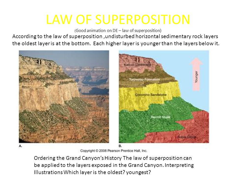 LAW OF SUPERPOSITION (Good animation on DE – law of superposition)