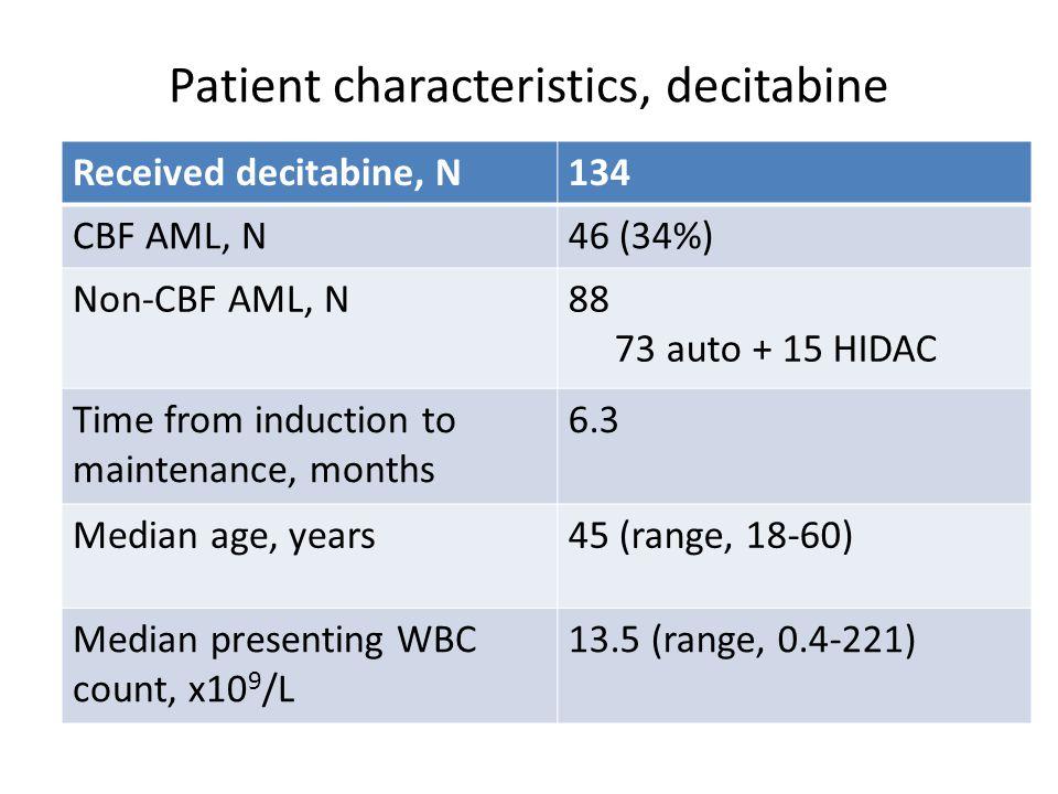 Patient characteristics, decitabine