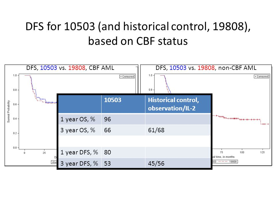 DFS for 10503 (and historical control, 19808), based on CBF status