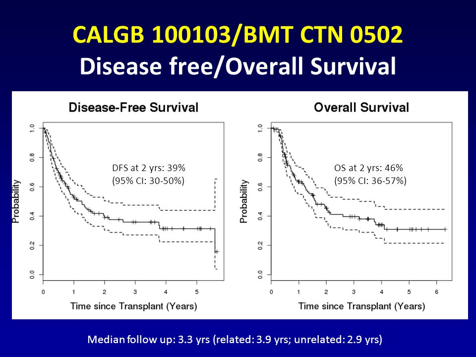 CALGB 100103/BMT CTN 0502 Disease free/Overall Survival
