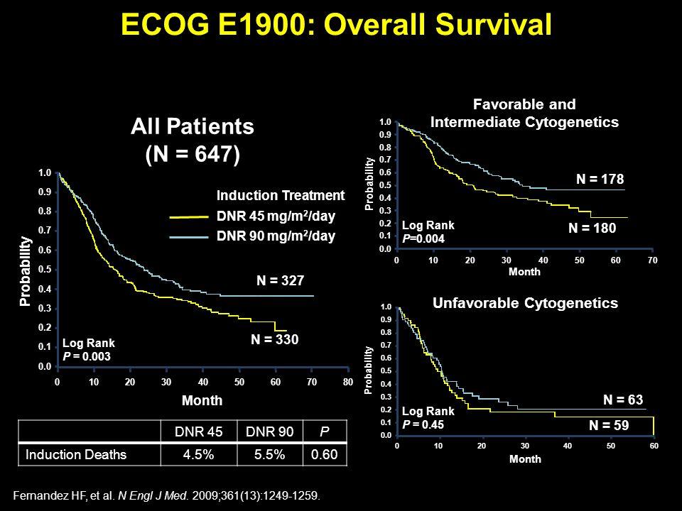 ECOG E1900: Overall Survival