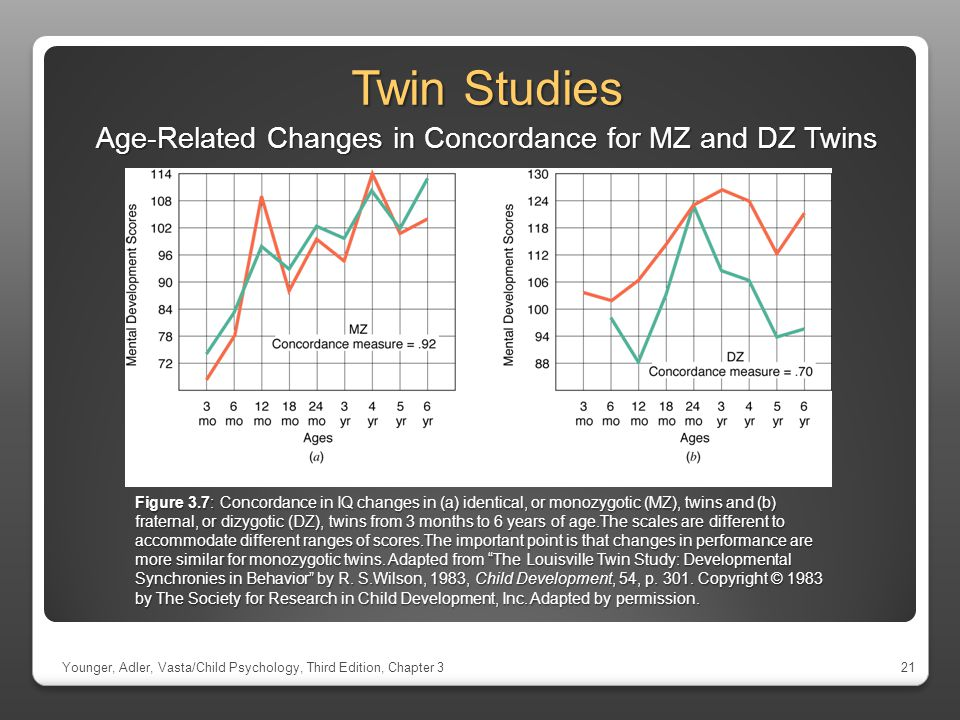 Age-Related Changes in Concordance for MZ and DZ Twins